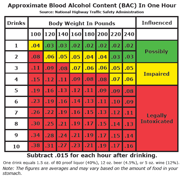 Tabc Bac Chart For Men