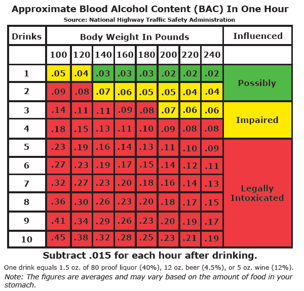TABC BAC Chart for Women